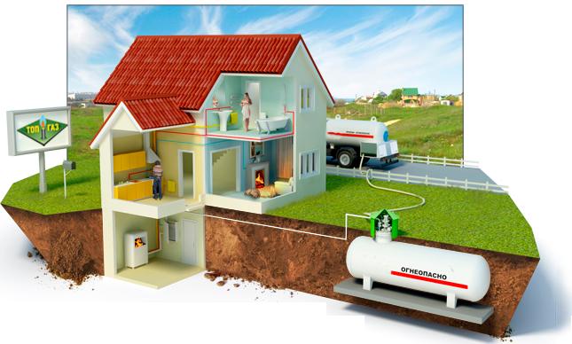 Описание автономного газового оборудования.