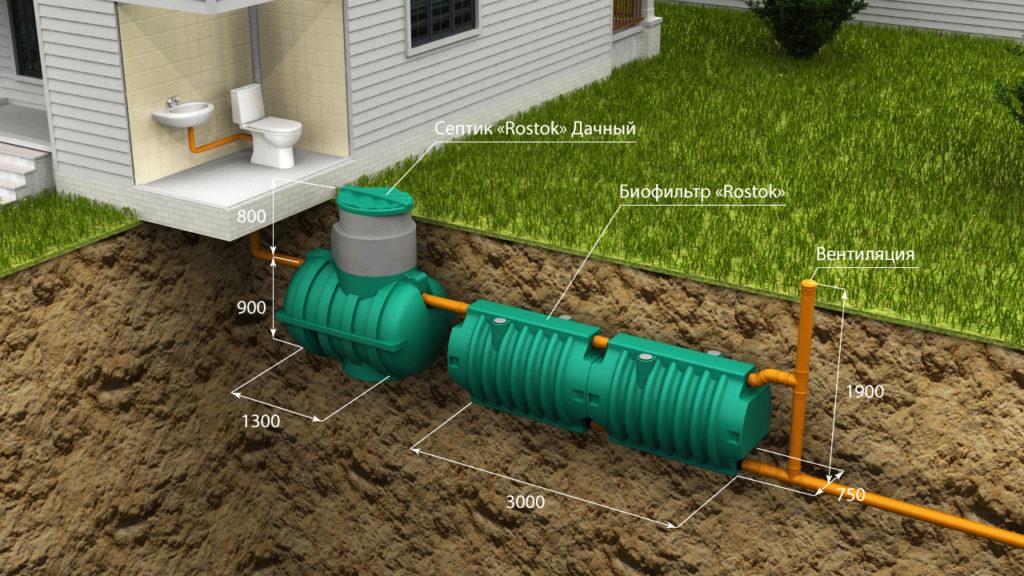 Обзор систем автономной канализации, септик ДОЧИСТА или РОСТОК